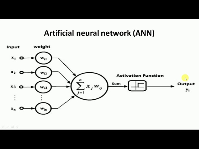 An Introduction to Artificial Neural Networks - Big Data AnalyticsTutorial by Mahesh Huddar