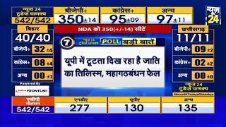 News24 Today's Chanakya: पूरे देश में मोदी की 2014 से भी बड़ी लहर