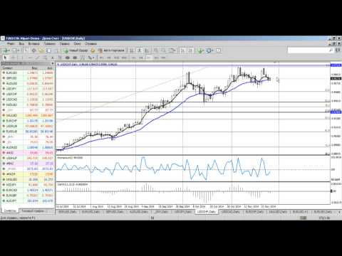 Среднесрочный анализ валютных курсов на Форекс от 27.11.2014