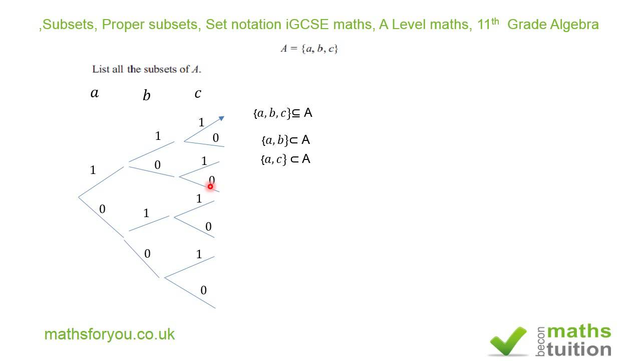 Subsets Proper Subsets Set Notation Igcse Maths A Level Maths