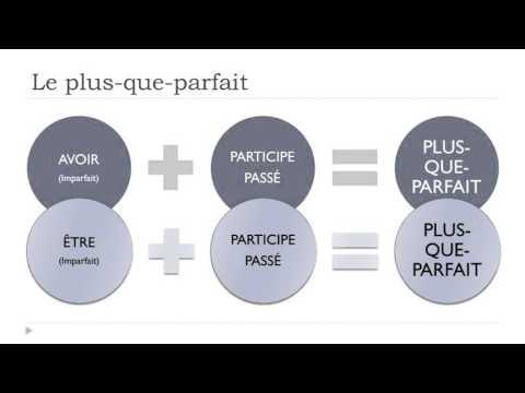 how to use plus que parfait