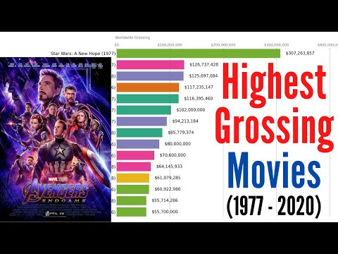Highest-Grossing Movies of All Time (1977-2020)
