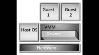 HPC PERFORMANCE DOMAINS ON MULTI-CORE PROCESSORS WITH VIRTUALIZATION