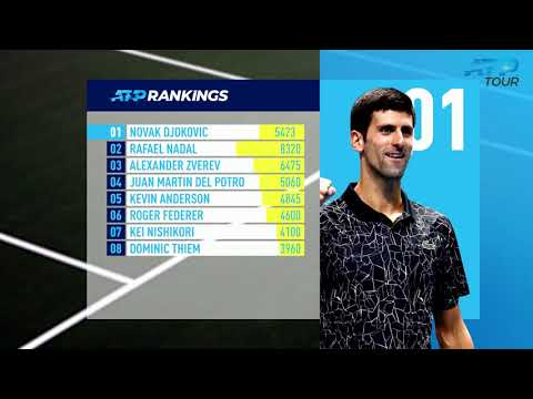 ATP Rankings Update 11 February 2019