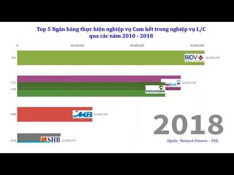 Báo cáo tài chính ngân hàng: Cam kết nghiệp vụ thư tín dụng 2010-2018