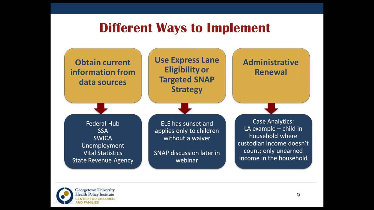 Disaster Snap Seamless Renewals: Using Existing Data To Renew Benefits And  Prevent Coverage Gaps