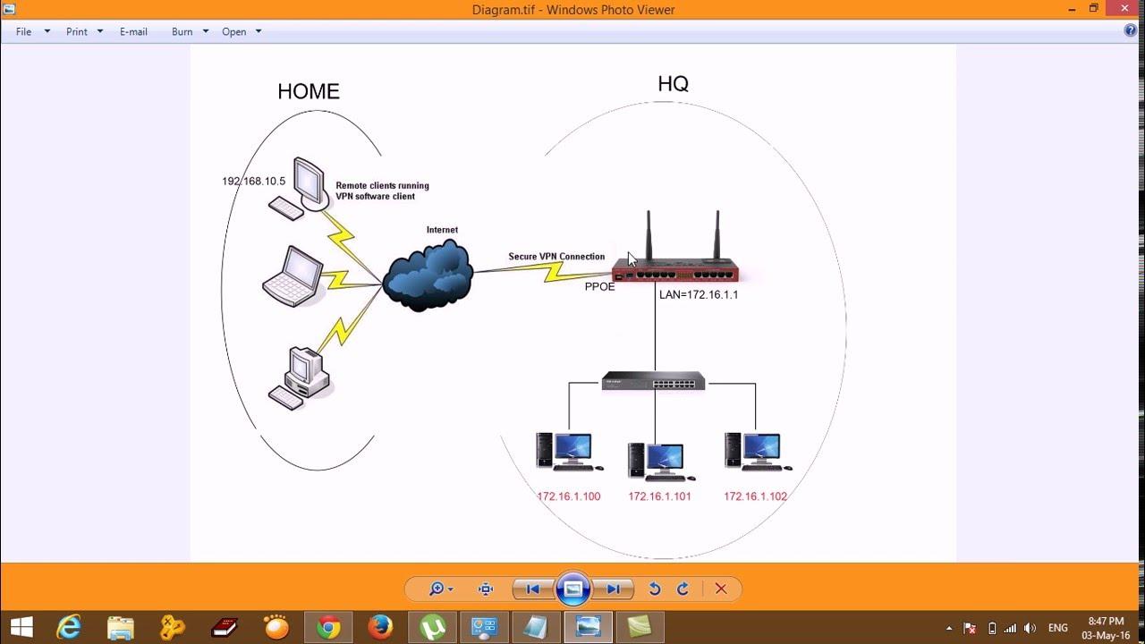 Mikrotik VPN Remote Access PPTP