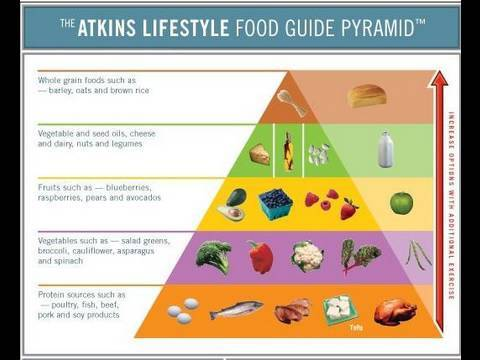 Foods To Eat On Atkins Phase