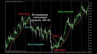 Урок форекс 15. Скользящие средние. Стратегии Форекс. Maxiforex.Ru