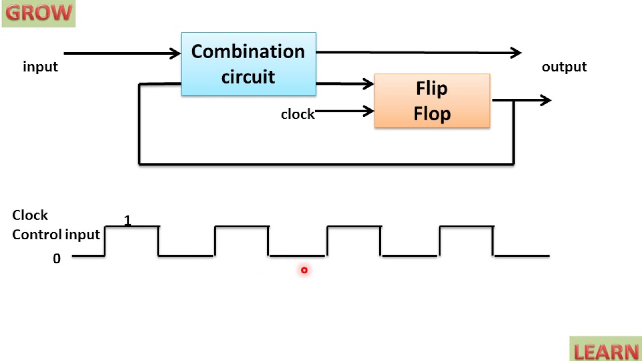 Triggering Method Of Sequential Circuit Learn And Flip Flops Grow