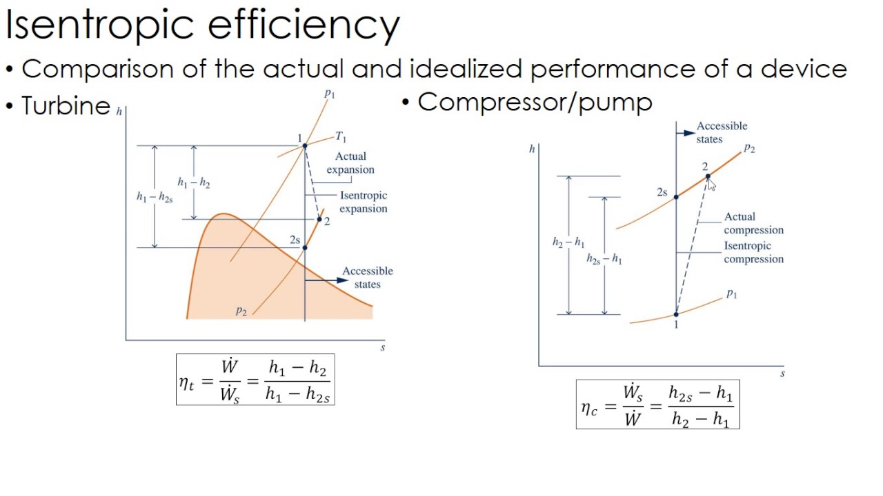 Thermodynamics Lecture 22: Isentropic Efficiency