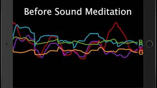 Research - Brainwaves Before and During Sound Meditation