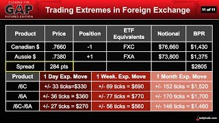 Forex Trading: Extremes in Currencies | Closing the Gap: Futures Edition