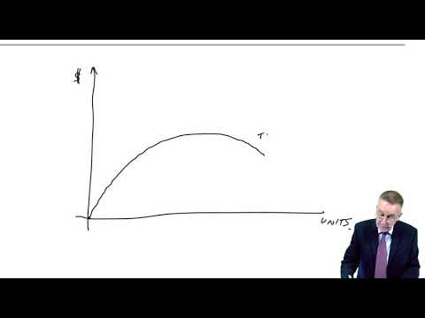 Optimal pricing – equations- ACCA Performance Management (PM)