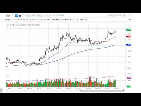 gold-technical-analysis-for-january-31,-2020-by-fxempire