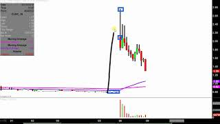 China Lending Corporation - CLDC Stock Chart Technical Analysis for 10-08-18