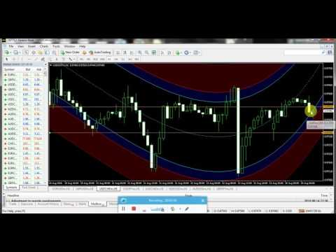 best-forex-indicators-system-15-th-august-review-250+-pips-every-day-2016--forex-trading-signals