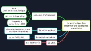 Le secret professionnel et la protection des informations sanitaires et sociales