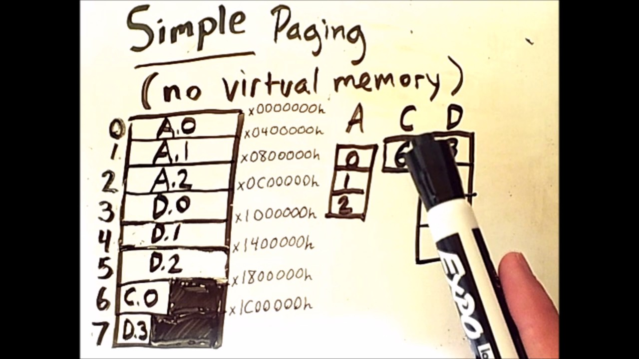 What is virtual memory? - Definition from WhatIs com