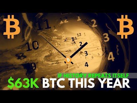 History Suggests HUGE Bitcoin Price Surge! Binance, Ripple XRP - Crypto News