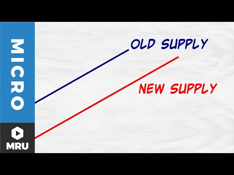 The Supply Curve Shifts