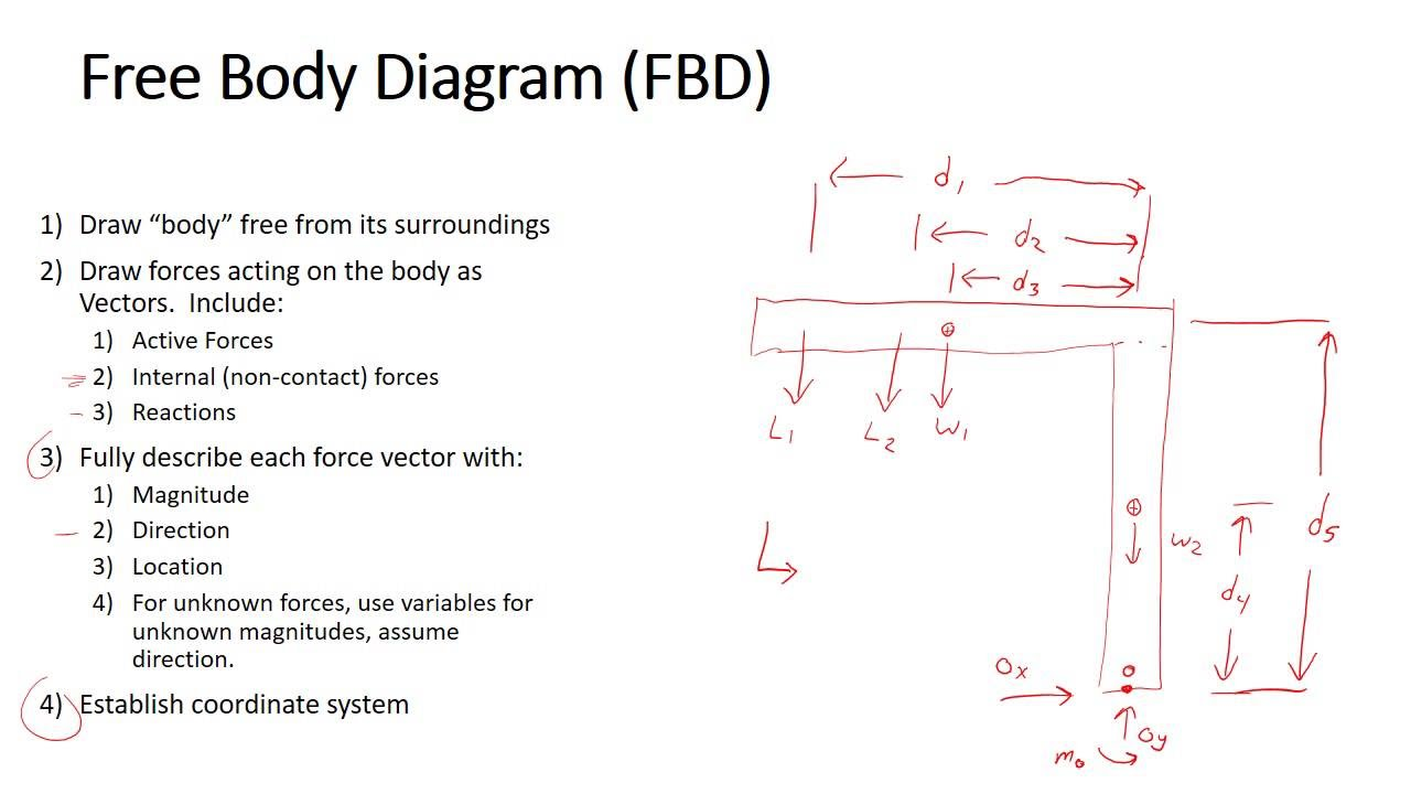 Statics course free body diagrams click here to see the full statics review part 1 of 4 review youtube rh youtube com ccuart Images