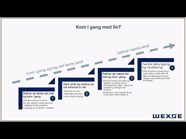 Wexøe IIoT webinar Mar 2019