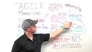 Agile Marketing - Whiteboard Friday Moz