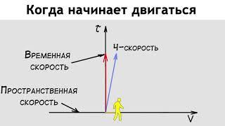 Связь между временем и  скоростью thumbnail