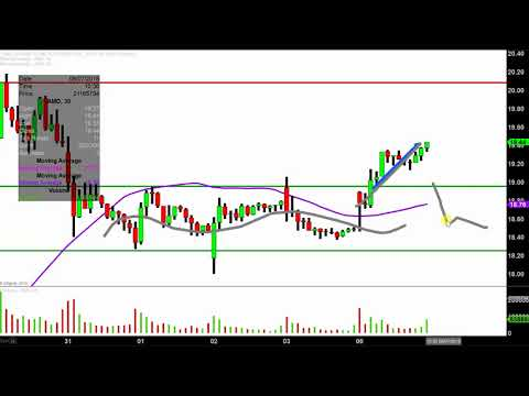 Advanced Micro Devices, Inc. - AMD Stock Chart Technical Analysis for 08-06-18