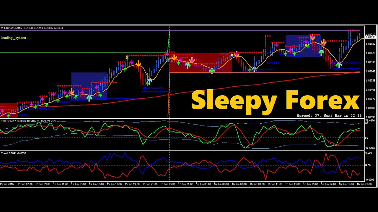 Best easy forex strategy
