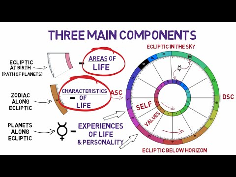 How to Read a Birth Chart   in Minutes! - YouTube