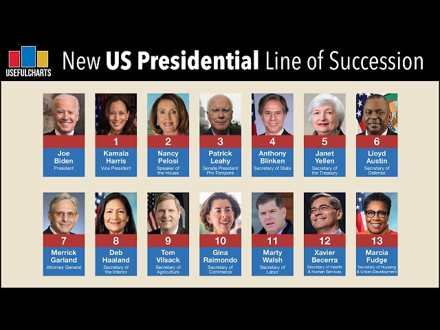 Biden Cabinet | New US Presidential Line of Succession