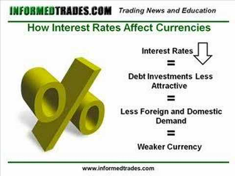Interest rate forex market