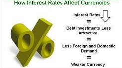 108. How Interest Rates Move the Forex Market Part 1