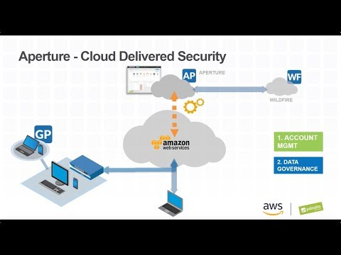 Secure and Automate AWS Deployments with Next Generation Security