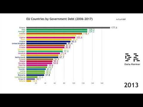 EU Countries By Government Debt (2006-2017)