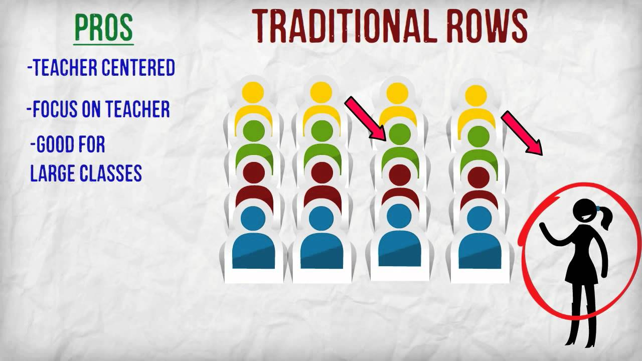 Classroom Seating Arrangements Youtube