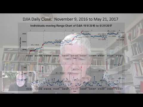 Statistical Analysis of the Dow Jones Industrial Average