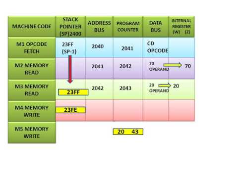 Learn And Grow Execution Of Instruction Callmicroprocessor