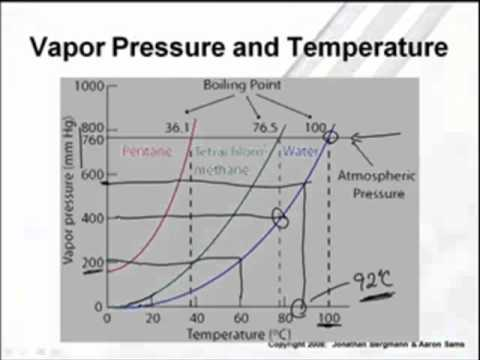 AP Chem  Vapor    Pressure      Phase    Diagrams     24   YouTube