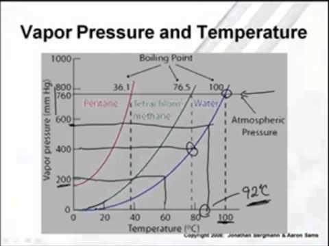 AP Chem: Vapor Pressure & Phase Diagrams (24)  YouTube