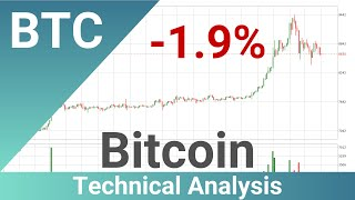 Daily Update Bitcoin | What The Technical Analysis Predicts? | FAST&CLEAR | 01.May.2020