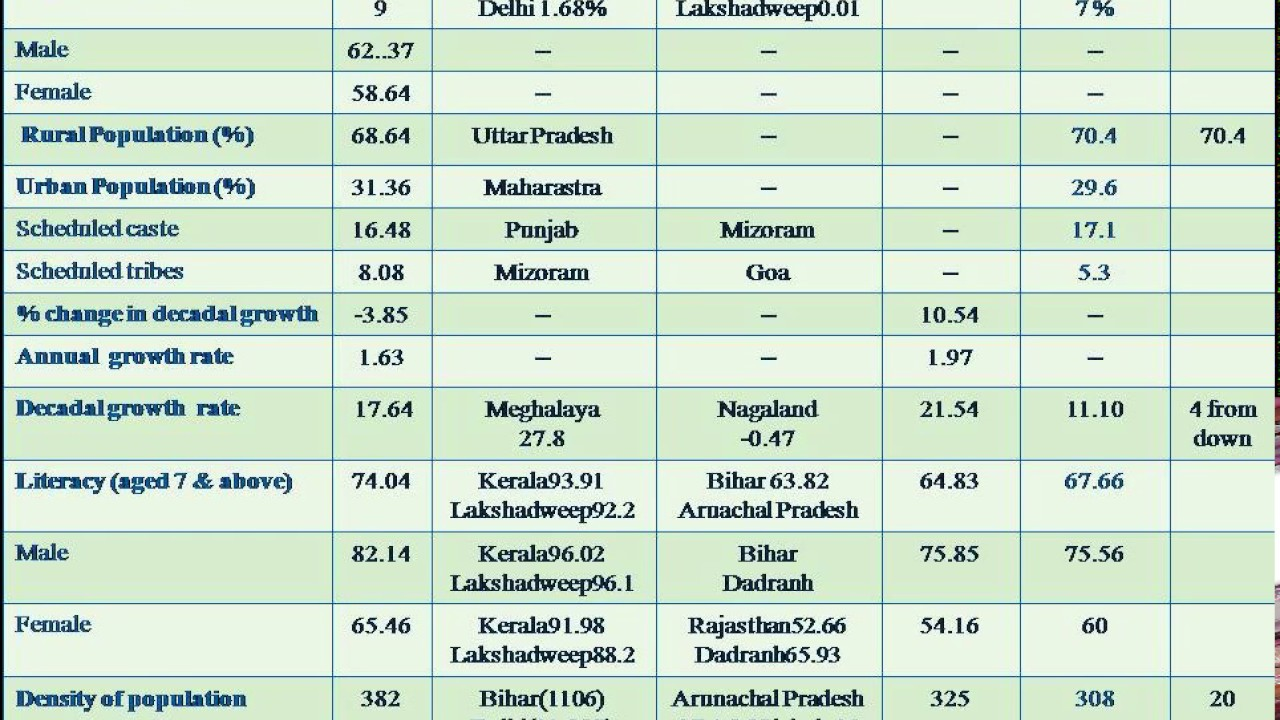 2011 Population Census Of India  Andhrapradesh - Youtube-4255