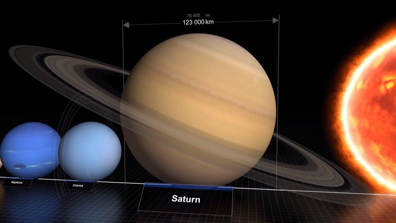 Comparaison De La Taille Des Planetes Du Systeme Solaire Et