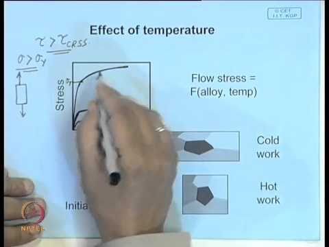 Mod-01 Lec-27 Metal Working : Deformation Processing