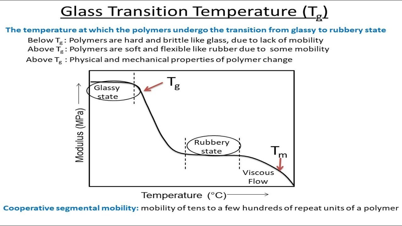what is glass transition temperature of epoxy