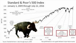 Stocks Hit New High Despite Shooting In Munich (7.26.16) DHJJ Financial Advisors, Naperville, IL