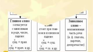 Типы подчинительной связи в словосочетаниях, ЕГЭ | 5-ege.ru