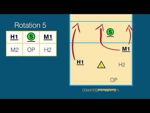 volleyball-rotations-&-overlap-rules---rotation-5